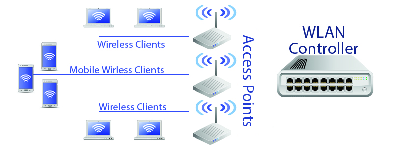 Wireless LAN Controllers